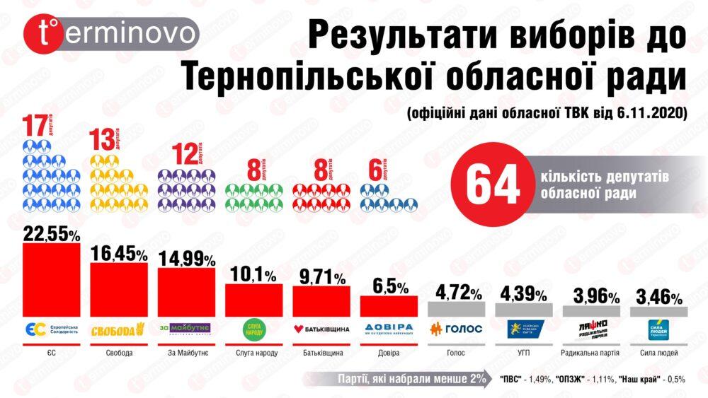rezultaty-vuboriv-v-ternopilsku-oblradu-2020